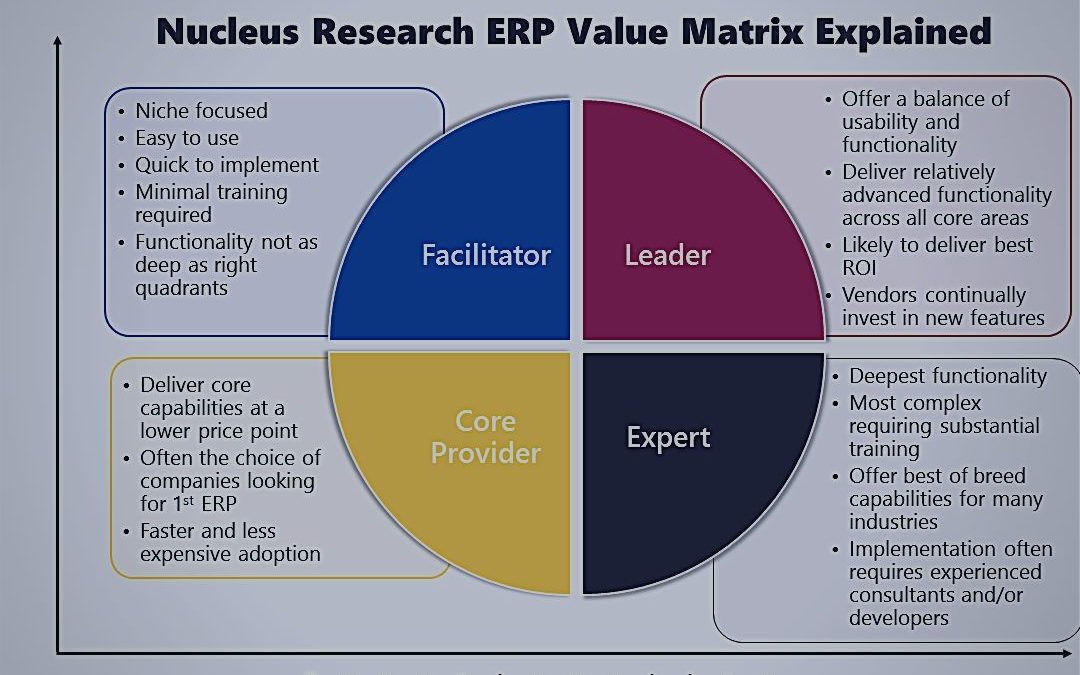 How To Use the Nucleus Research Value Matrix for ERP Vendors Comparison