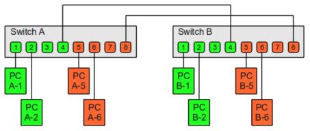 Diagram of 2 VLANs