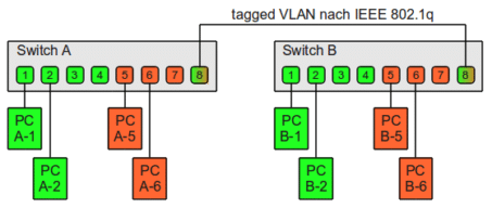 Diagram of a tagged VLAN