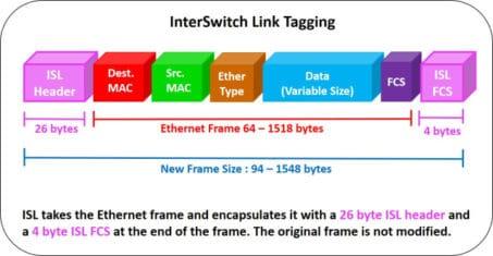 Diagram of an Ethernet frame