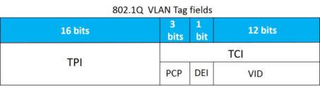 VLAN Tag protocol diagram